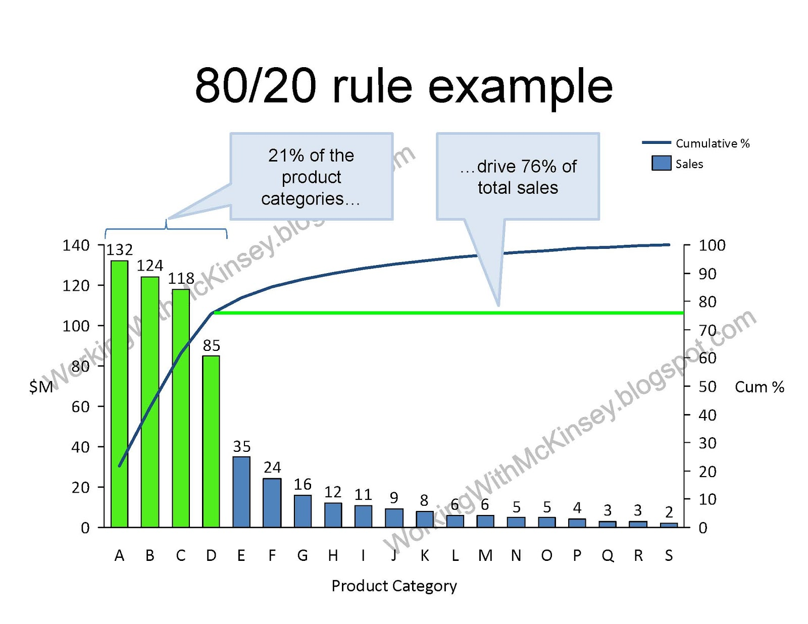 the 80 20 rule in relationship