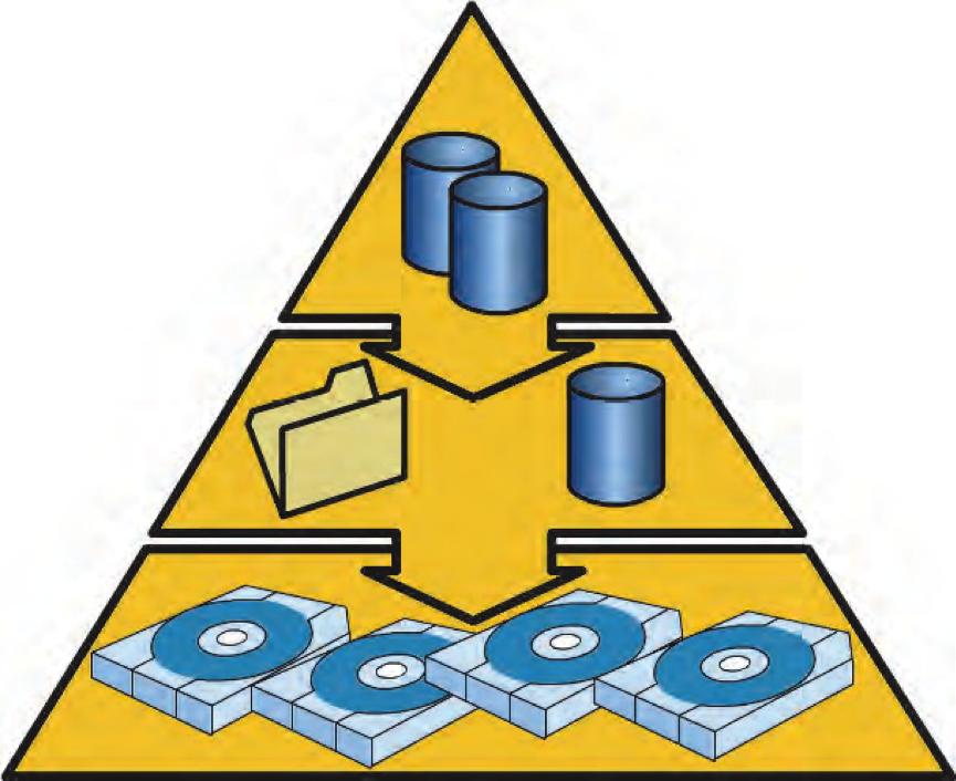 TSM Storage pools