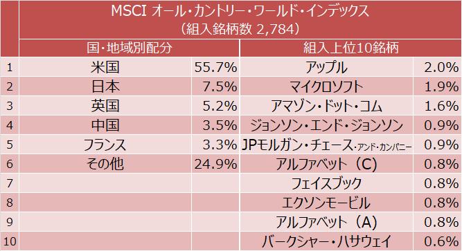 MSCI オール・カントリー・ワールド・インデックス 国・地域別構成比と組入上位10銘柄