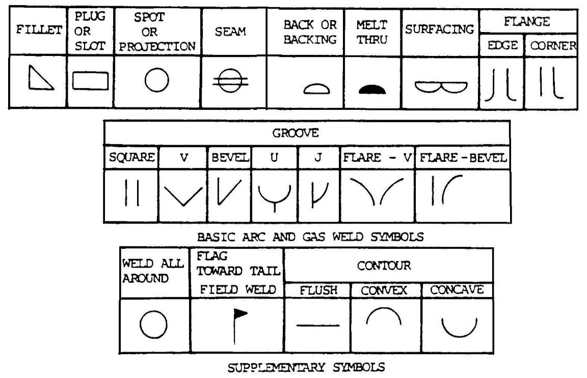 medium resolution of elements of welding symbol