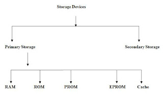 computer storage devices hierarchy