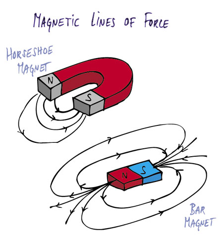 magnetic force examples - photo #21