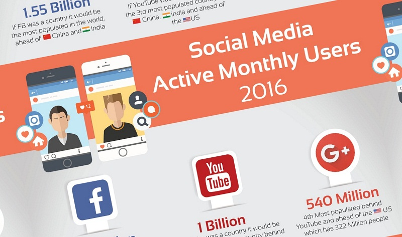 Facebook, YouTube, Google+, Instagram, Twitter, Pinterest: #SocialMedia By The Numbers - #infographic