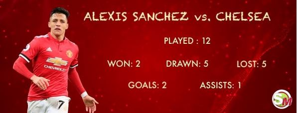 Alexis Sanchez's record vs. Chelsea (DETAILS)