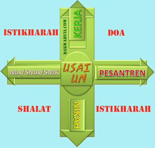 Jawaban Doa Shalat Istikharah Jodoh Langsung Dapat Petunjuk
