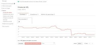 Reporte de Errores de URL - No se encuentran de los Errores de Rastreo de Google Search Console
