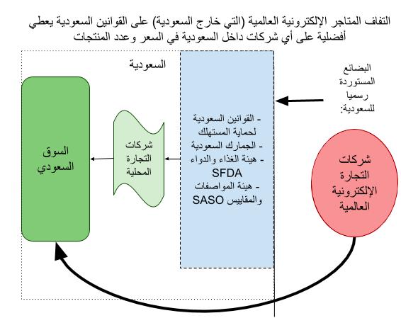 التفاف المتاجر العاملية على قوانين حماية المستهلك السعودية