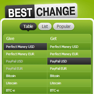 Exchanger monitor. Favorable exchange of PayPal, Skrill, Payza, WebMoney, Ukash, Perfect Money, Bitcoin, Paxum, Visa, MasterCard and other electronic currencies
