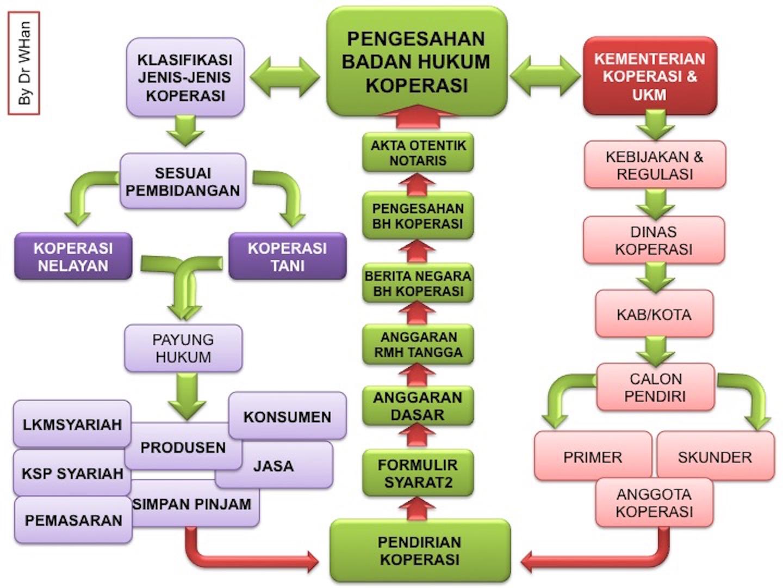 Pengesahan Badan Hukum Koperasi