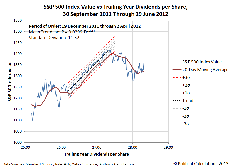 S&P 500 Index Value vs Trailing Year Dividends per Share, 30 September 2011 Through 30 June 2012