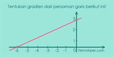 tentukan gradien berdasarkan grafik