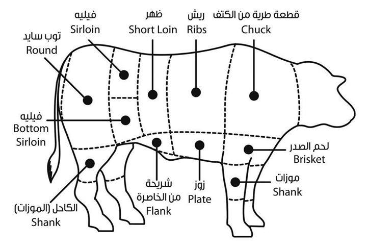 بالصور اجزاء واستخدامات لحم العجل شيف رونا
