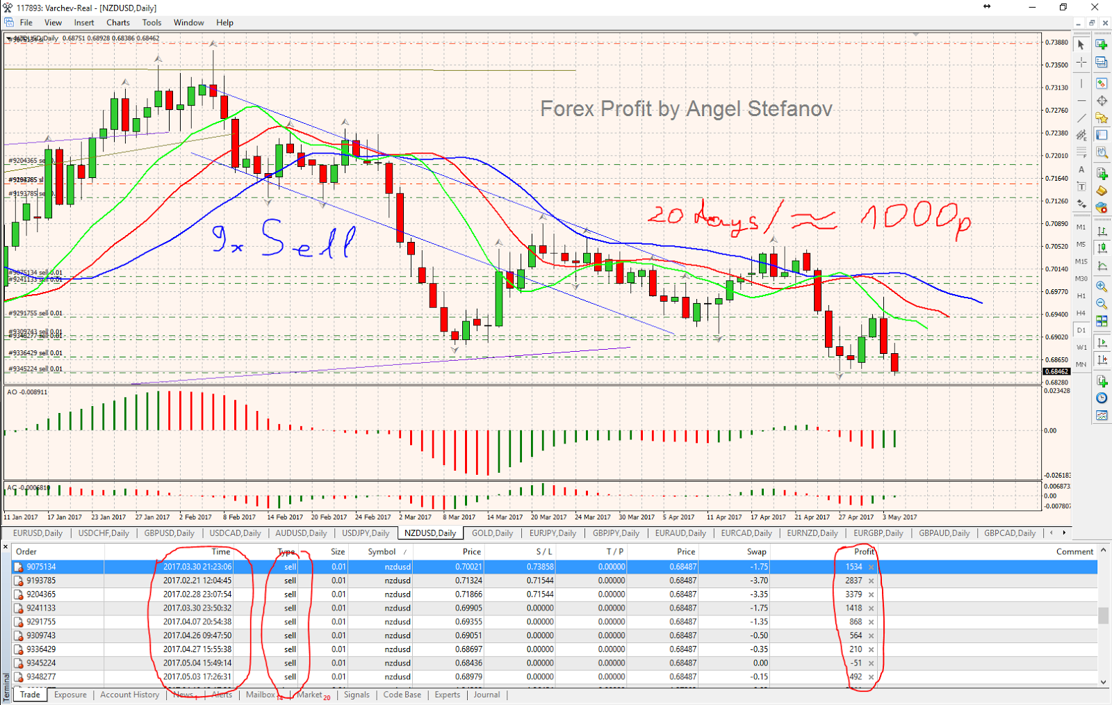 Angel of forex