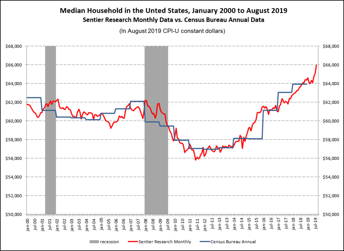 Sentier Research: Median Household in the United States, January 2000 to August 2019