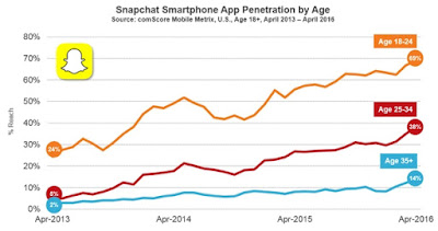 Snapchat smartphone App penetration by Age