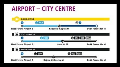 Cómo llegar del aeropuerto de Budapest al centro