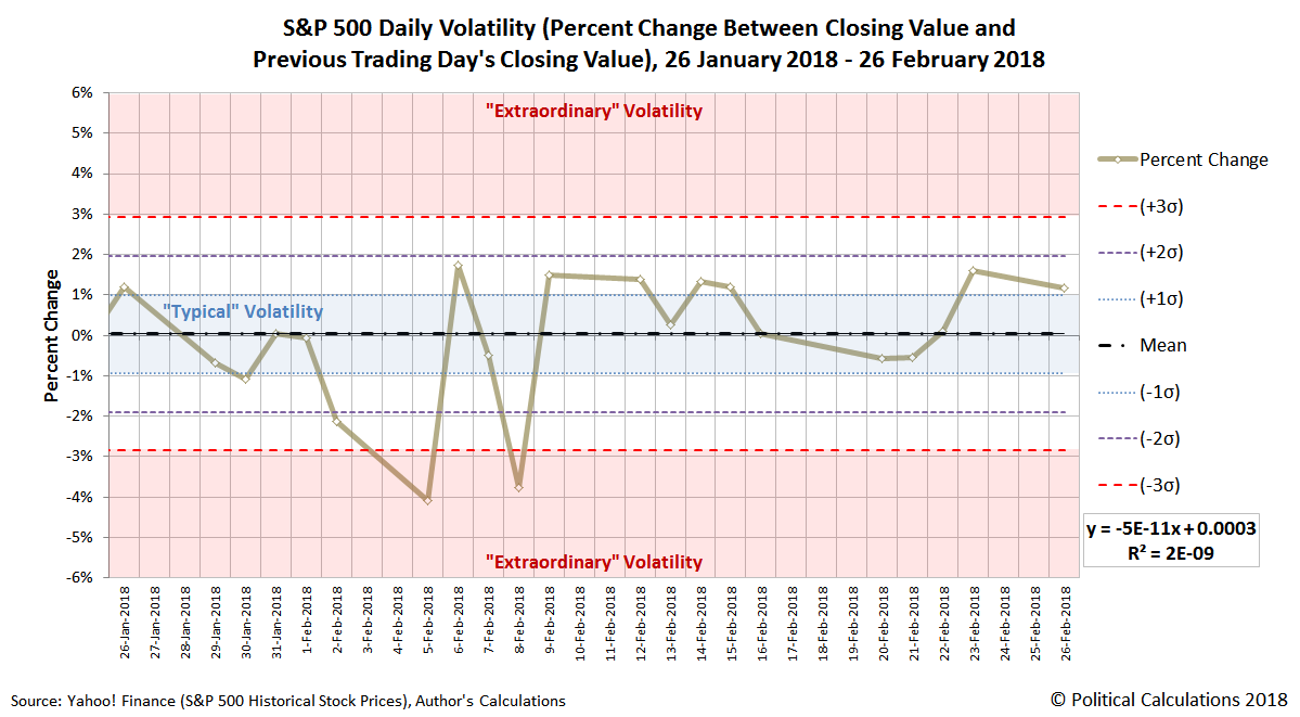 S&P 500 Daily Volatility (Percent Change Between Closing Value and Previous Day's Closing Value), 26 January 2018 - 26 February 2018