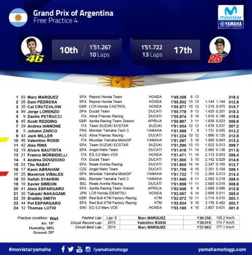 Hasil MotoGP Argentina 2018: Marquez Tercepat FP4, Rossi Ke-10