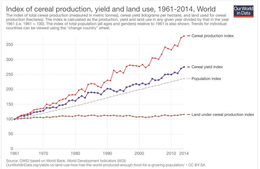 Weeks Population: Cereal Production Exceeds Population Growth--For