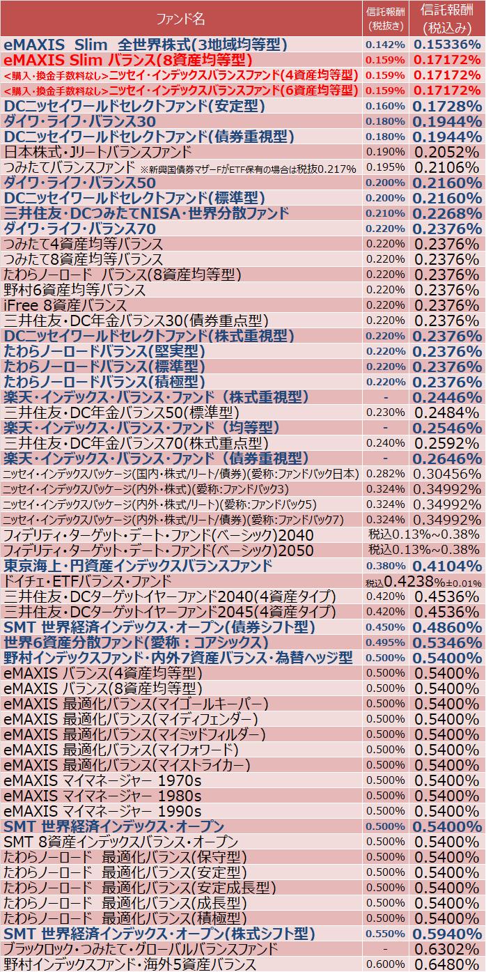 楽天証券「つみたてNISA取扱商品」バランス型(複数指数)の投資信託一覧(指定インデックス投信)