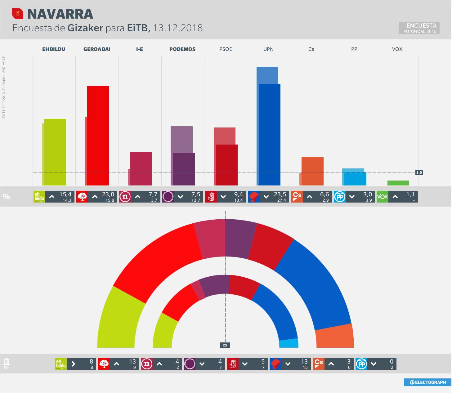 Gráfico de la encuesta para elecciones autonómicas en Navarra realizada por Gizaker para EiTB en diciembre de 2018
