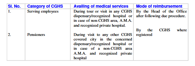 medical-facilities-to-cghs-beneficiaries-while-on-Tour-Leave