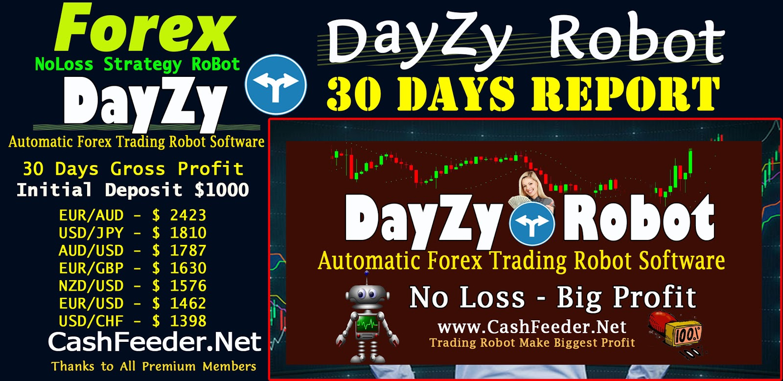 Forex Robot Free Download MT4, DayZy Robot Strategy Success Report