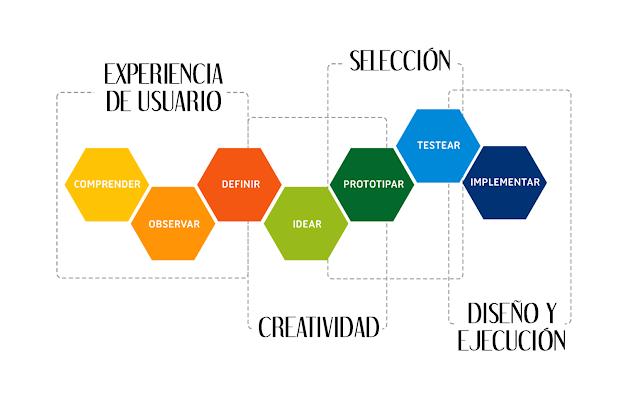 """""""experiencia de usuario"""" """"user experience"""" """"usabilidad"""" """"diseño web"""" """"web desing"""""""