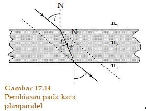 Pembiasan pada Benda Optik Kaca Planparalel Prisma dan Lensa