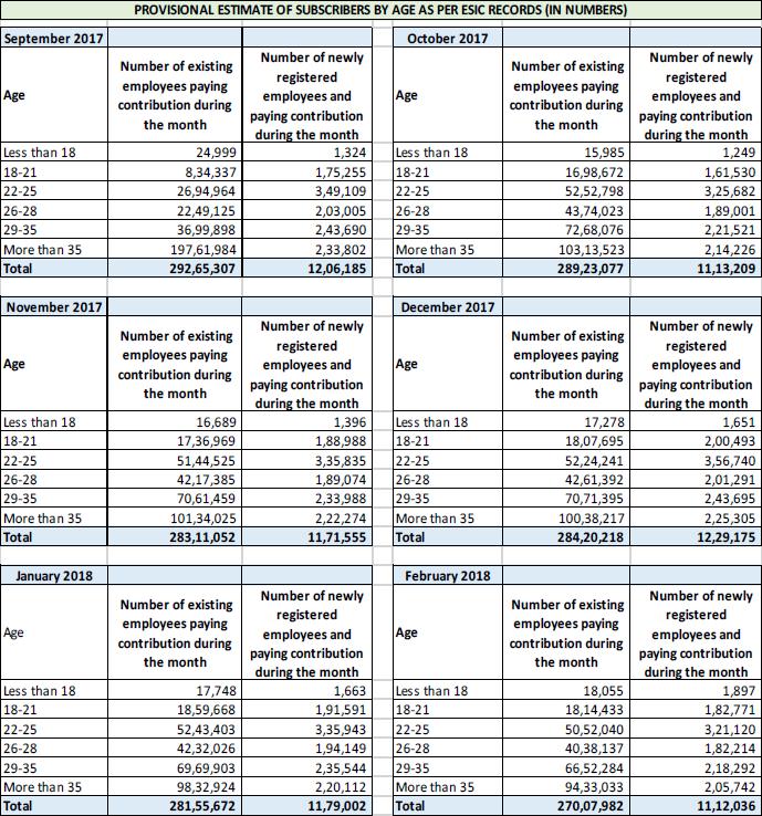Employees State Insurance Scheme (ESIC)