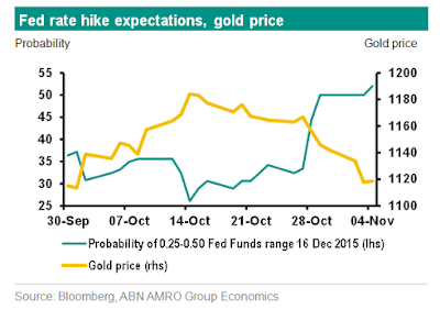 Image result for gold price chart 2015 fed rate hike