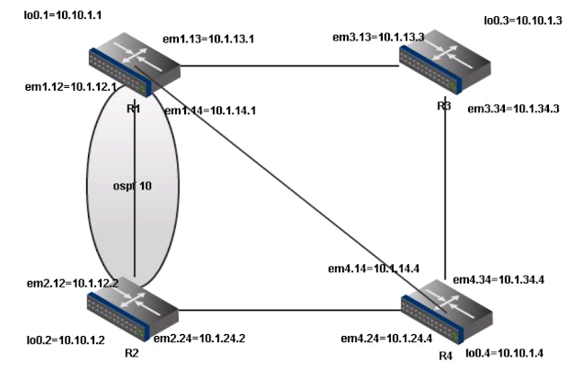 junos-topology-logical+router.png?resize=640%2C411