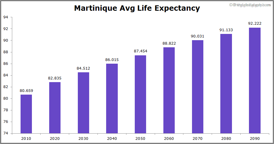 Martinique  Avg Life Expectancy