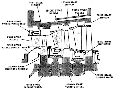 Gas Turbine Tutorials: Gas Turbine Turbine Section