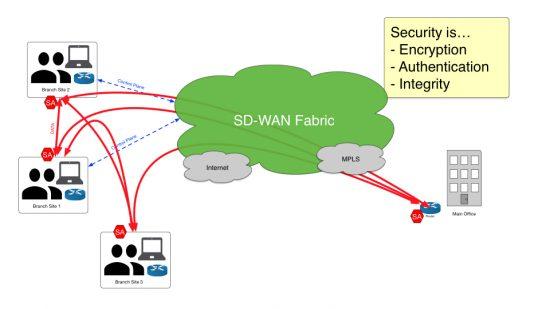 Cisco SD-WAN, Cisco Guides, Cisco Learning, Cisco Tutorial and Material, Cisco Study Material