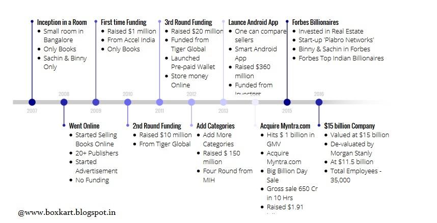 Boxkart redefine gifting ideas flipkart flipkart timeline success story solutioingenieria Image collections