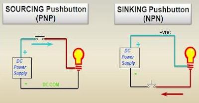Sinking dan Sourcing PLC, Pemahaman Sinking dan Sourcing, Definisi Sinking dan Sourcing, Konfigurasi Sinking dan Sourcing, Rangkaian Sinking dan Sourcing