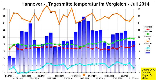 Tagesmitteltemperatur, langjährige Mittelwerte, Rekordtemperaturen, Temperaturabweichungen