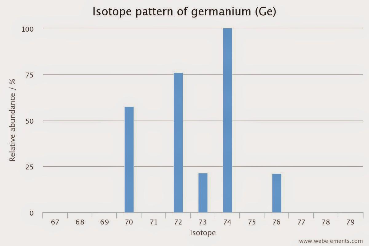 Savvy Chemist The Mole 1 Relative Atomic Mass Ar And