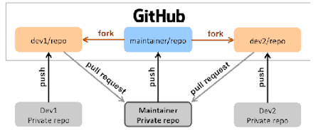 Using Gerrit with GitHub - Luca Milanesio.png