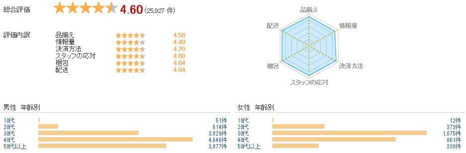 「風見鶏」の楽天市場におけるショップ評価