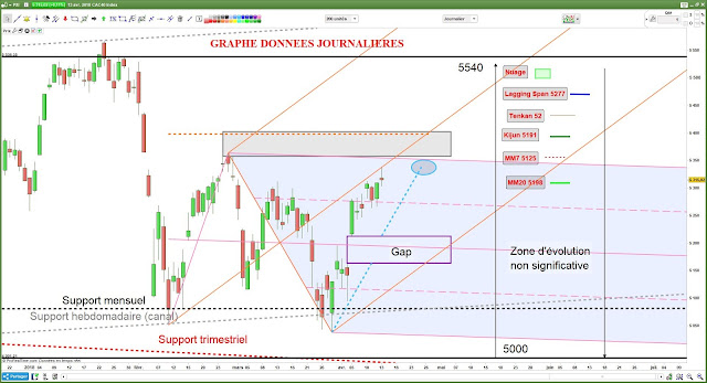 Analyse technique CAC40 - 1- [14/04/18]