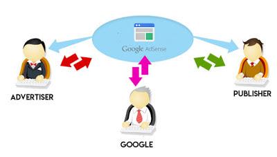 Apa itu Google Adsenses dan Bagaimana Cara Kerjanya?