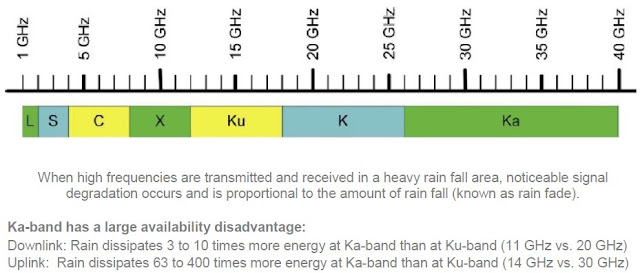 Bandas de frecuencias de satélites de televisión  Banda KU + KA  Características