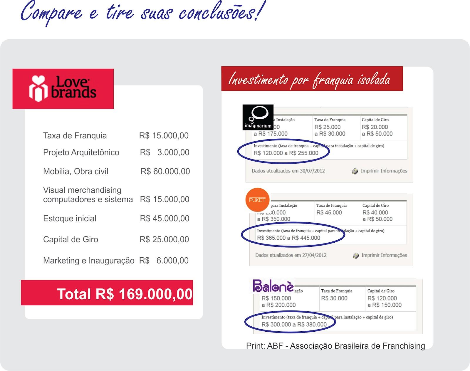 Lovebrands.Com