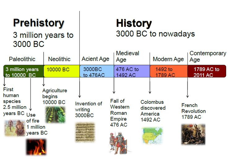 geography and history 1 timeline