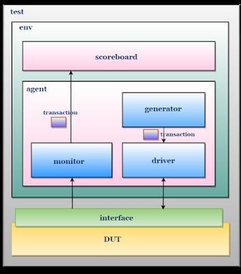 SystemVerilog testbench architecture