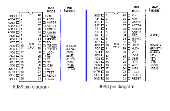 diagram of 8086 microprocessor pin harry: 8086 pin diagram
