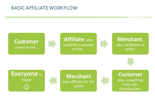 basic of affiliate marketing