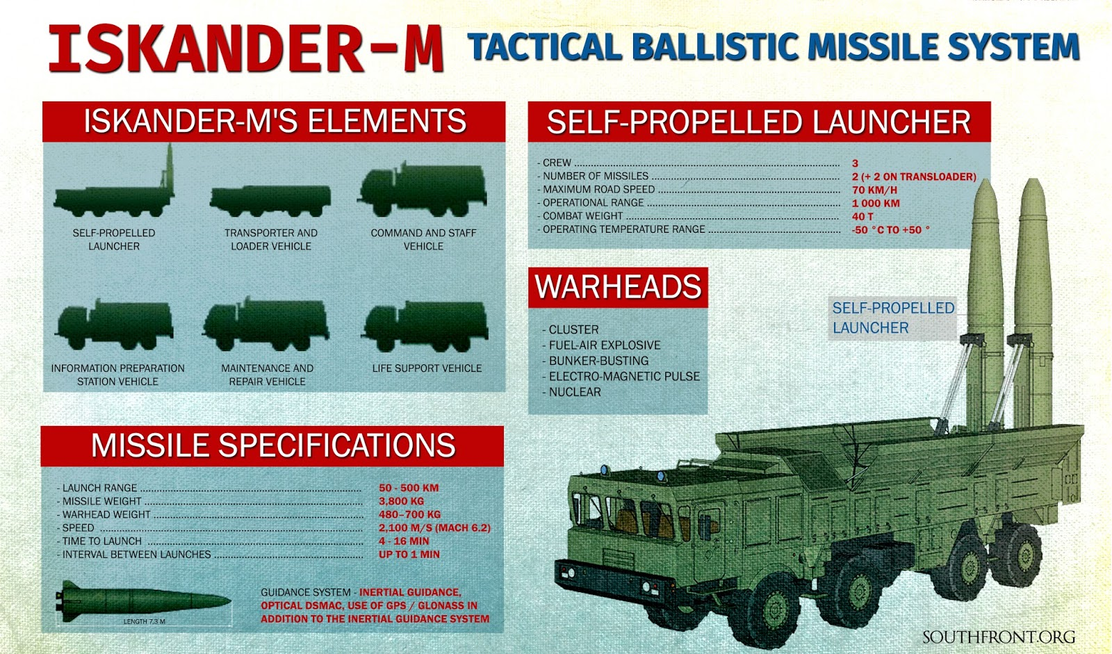 Military and Commercial Technology: Iskander Tactical
